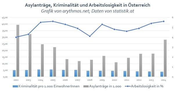 AsylantraegeKriminalitaetArbeitslosigkeit_Oesterreich_von_arythmos