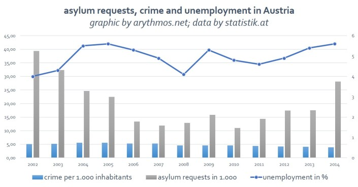 asylumrequests_crime_unemployment_by_arythmos