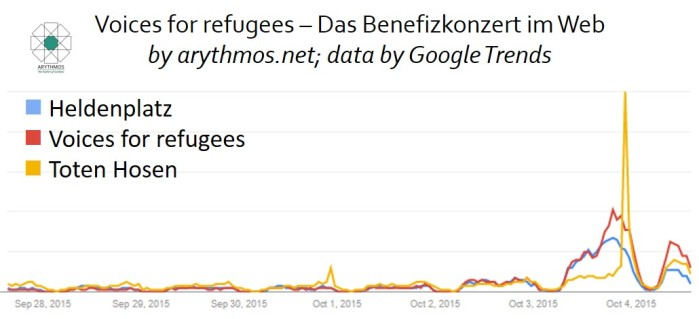 Voicesforrefugees_DE_arythmos